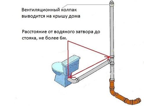 Требования к вентиляции канализационного стояка.
