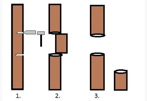 Демонтаж чугунного стояка: 1. В предварительно сделанный разрез забивается зубило. 2. Выбивается кусок стояка. 3. Остатки стояка извлекаются из верхнего и нижнего раструба.