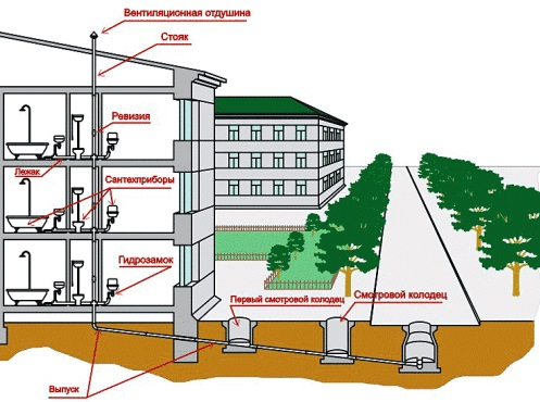 Общая схема устройства внутренней канализационной системы в многоэтажном доме.
