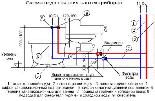 Схема подключения ванны к водопроводу