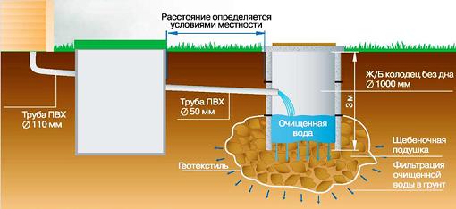 Схема канализации на даче