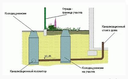 Схема централизованной канализационной системы частного дома