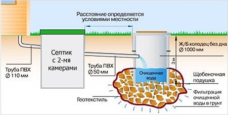 Применение фильтрующего колодца и септика