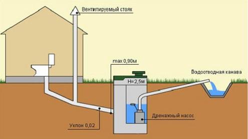 montazh-trub-naruzhnoj-kanalizacii