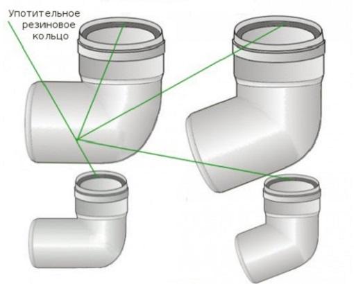 Рис 2. Отводы канализационных труб