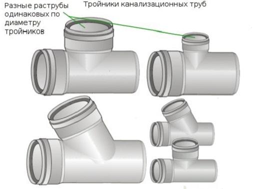 Рис 2. Тройники канализационных труб