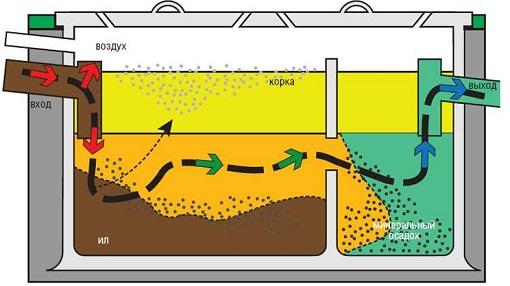 stroitelstvo-kanalizacii-v-chastnom-dome-5