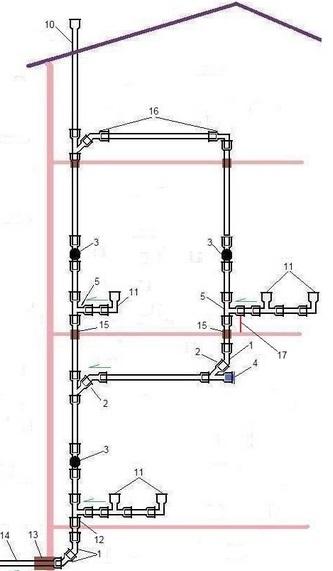 ustrojstvo-vnutrennej-sistemy-kanalizacii-1