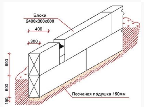 kak-ustanovit-betonnye-bloki