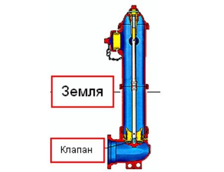 sxema-pozharnogo-gidranta-v-kolodce-4