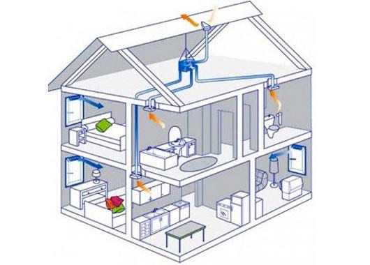 ustrojstvo-estestvennoj-ventilyacii-1