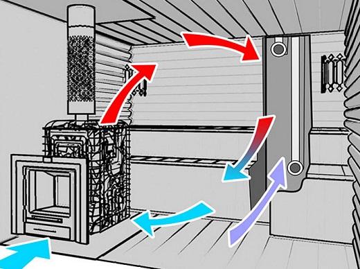 ustrojstvo-ventilyacii-v-bane-1