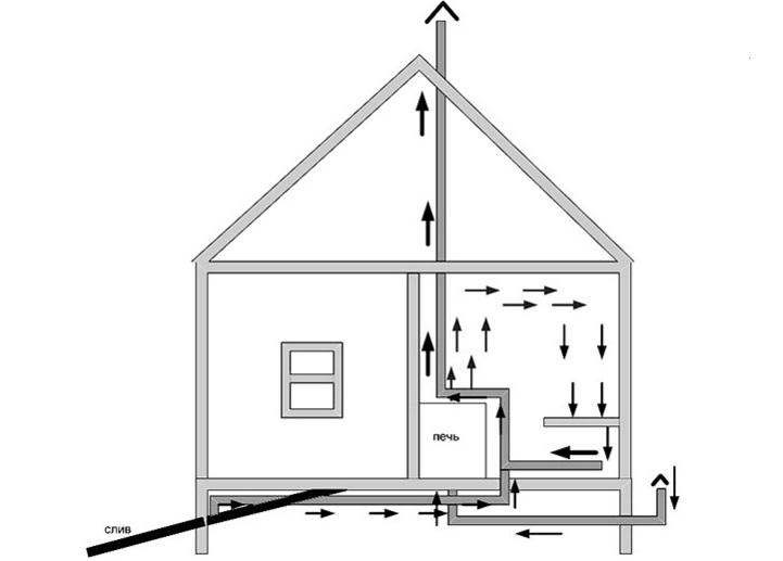 ustrojstvo-ventilyacii-v-bane-2