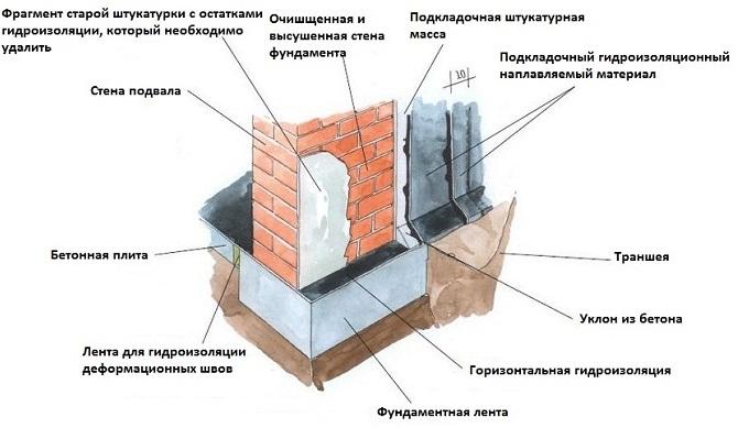 ustrojstvo-ventilyacii-v-podvale-3