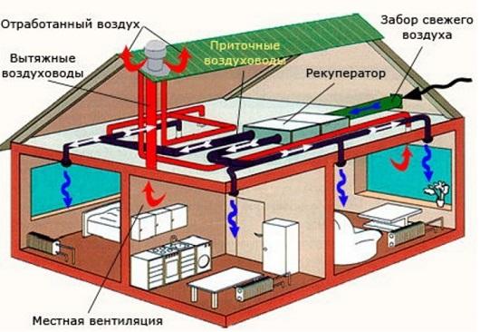 ustrojstvo-obshheobmennoj-ventilyacii-1