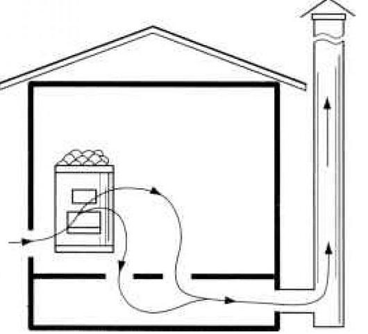 ustrojstvo-ventilyacii-saune-2