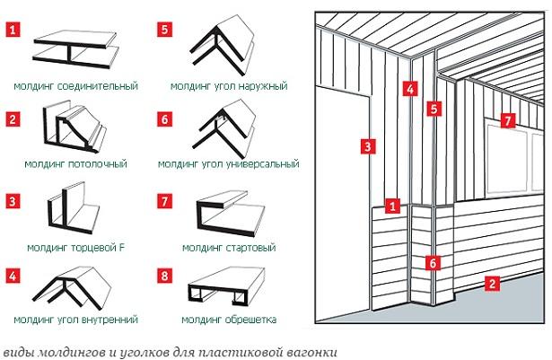 montazh-plastikovyx-panelej-v-vannoj-svoimi-rukami-1