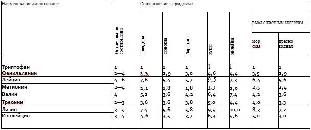 izmenenie-belkovyx-veshhestv-v-pishhevyx-produktax-pri-teplovoj-obrabotke-4