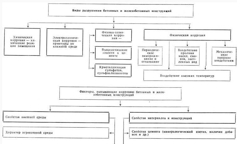 kak-razrushit-beton-v-domashnix-usloviyax-1