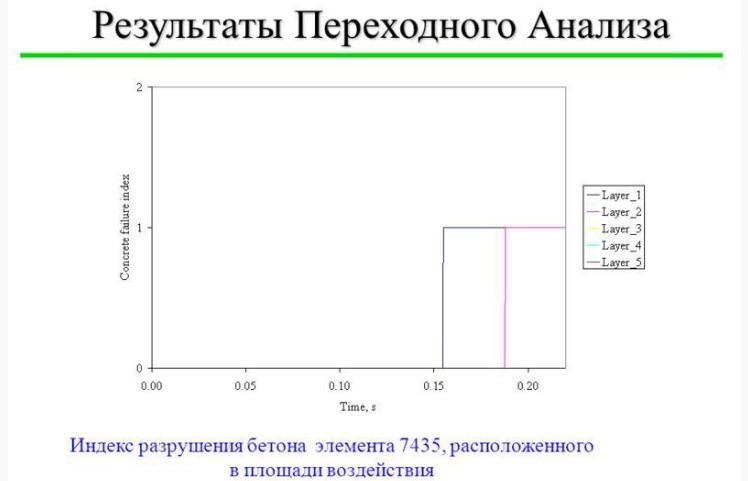 kak-razrushit-beton-v-domashnix-usloviyax-2