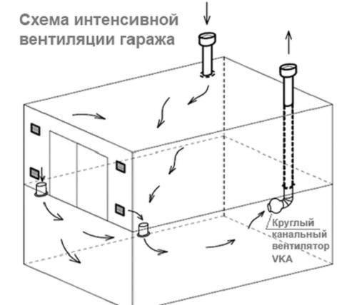 kak-sdelat-ventilyaciyu-v-garazhe-svoimi-rukami