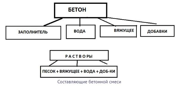 kak-izgotovit-beton-v-domashnix-usloviyax