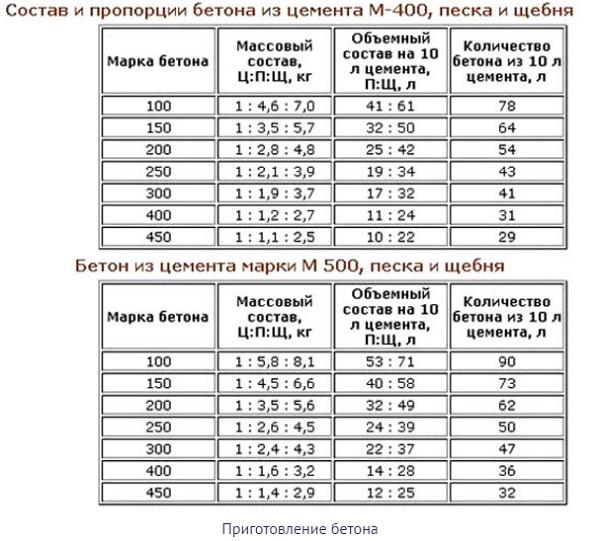 kak-izgotovit-beton-v-domashnix-usloviyax-6