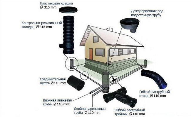 Как сделать дренажную систему вокруг дома?