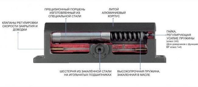 Устройство дверного доводчика - Всё о межкомнатных и входных дверях