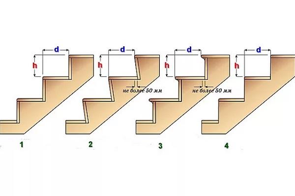 Как правильно рассчитать параметры лестничной конструкции?