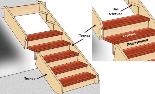 Как сделать деревянную лестницу с площадкой на второй этаж в частном доме своими руками