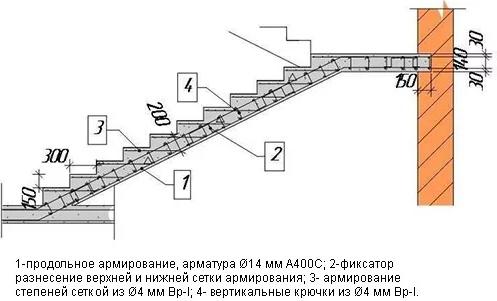 Железобетонные лестницы в частных домах и их особенности