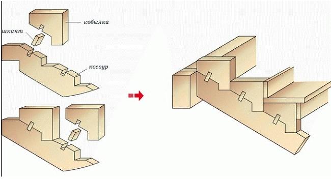 Из какого материала могут быть выполнены косоуры?