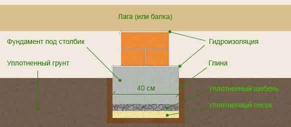 Как закрепить лаги к бетонному полу?