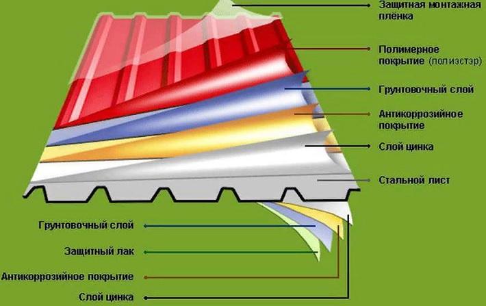 Чем отличается профнастил от металлочерепицы?