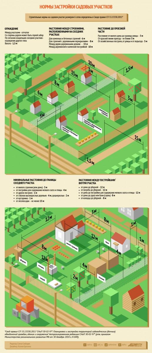 Как зарегистрировать строение на садовом участке по дачной амнистии