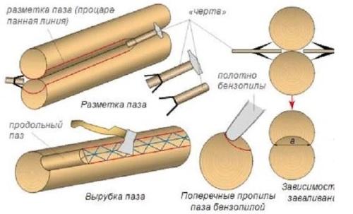 Устройство подпорных стенок из дерева