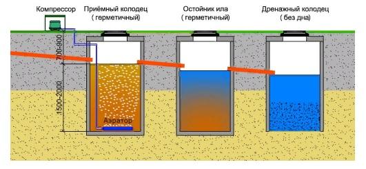 Почему не уходит вода из септика?
