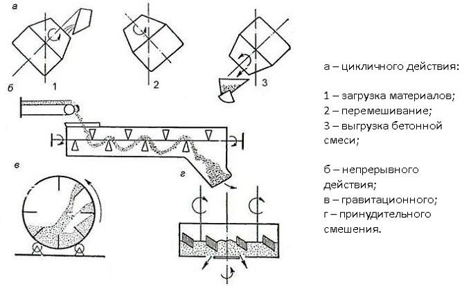 Для приготовления бетонной смеси 2 части купить для бетона вертолетом