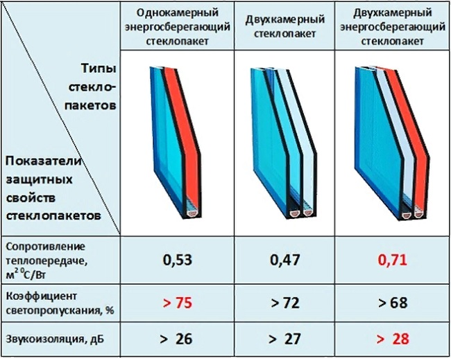 Чем одинарный стеклопакет отличается от двойного?