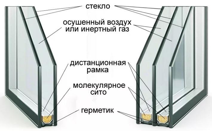 Назначение стеклопакета