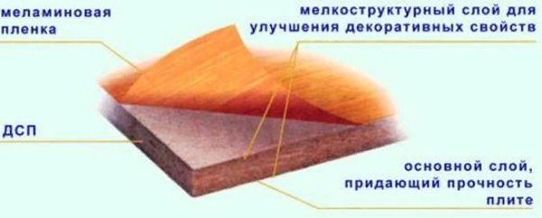 Чем заделать торец столешницы