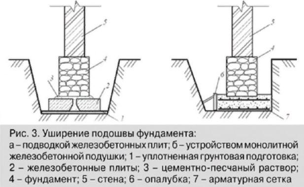 Как усилить фундамент кирпичного дома?