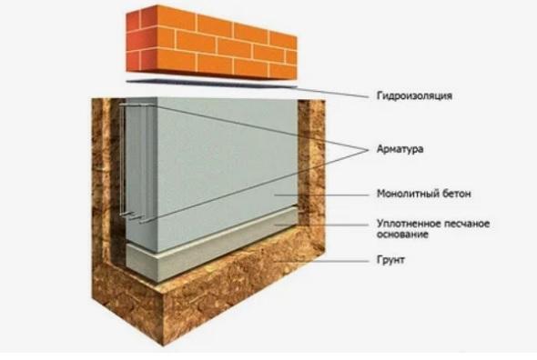 Какая должна быть высота фундамента?