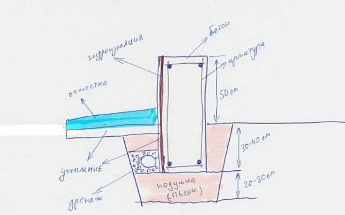 Глубина фундамента для бани из пеноблоков
