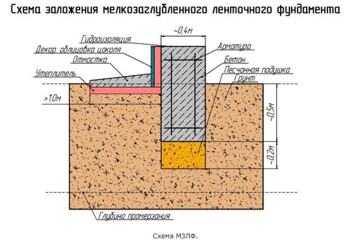 Какой фундамент нужен на болотистой почве?