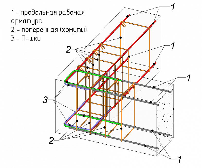 Какую арматуру использовать для ленточного фундамента дома?
