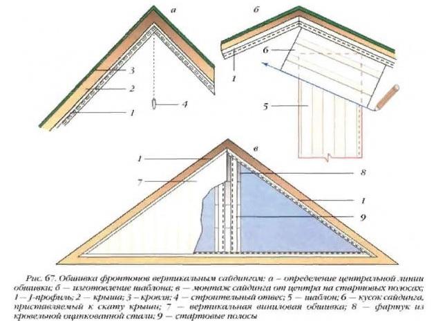 Чем отделать фронтон дома?