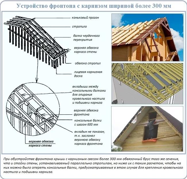 Что такое фронтоны в строительстве?